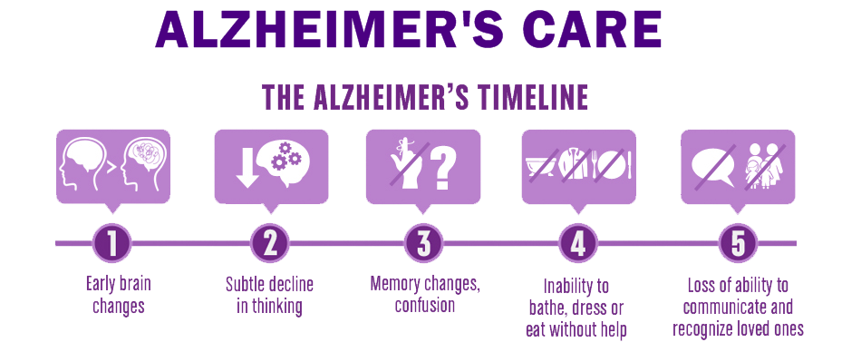 stages of alzheimers